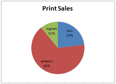 pie chart of print sales