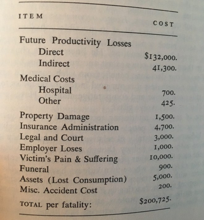Table showing  price of human life broken down by productivity lost,  medical costs, funeral costs, etc. Total is $200,725