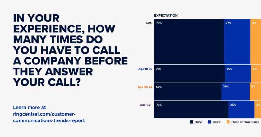 impact of answering inbound calls on customer retention rate