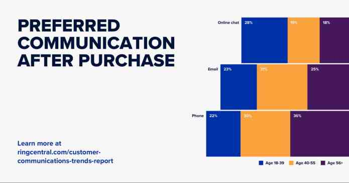 Graph: Preferred communication after purchase