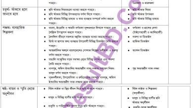 SSC Arts & Crafts New Short Syllabus 2021 (এসএসসি চারু ও কারুকলা সিলেবাস)