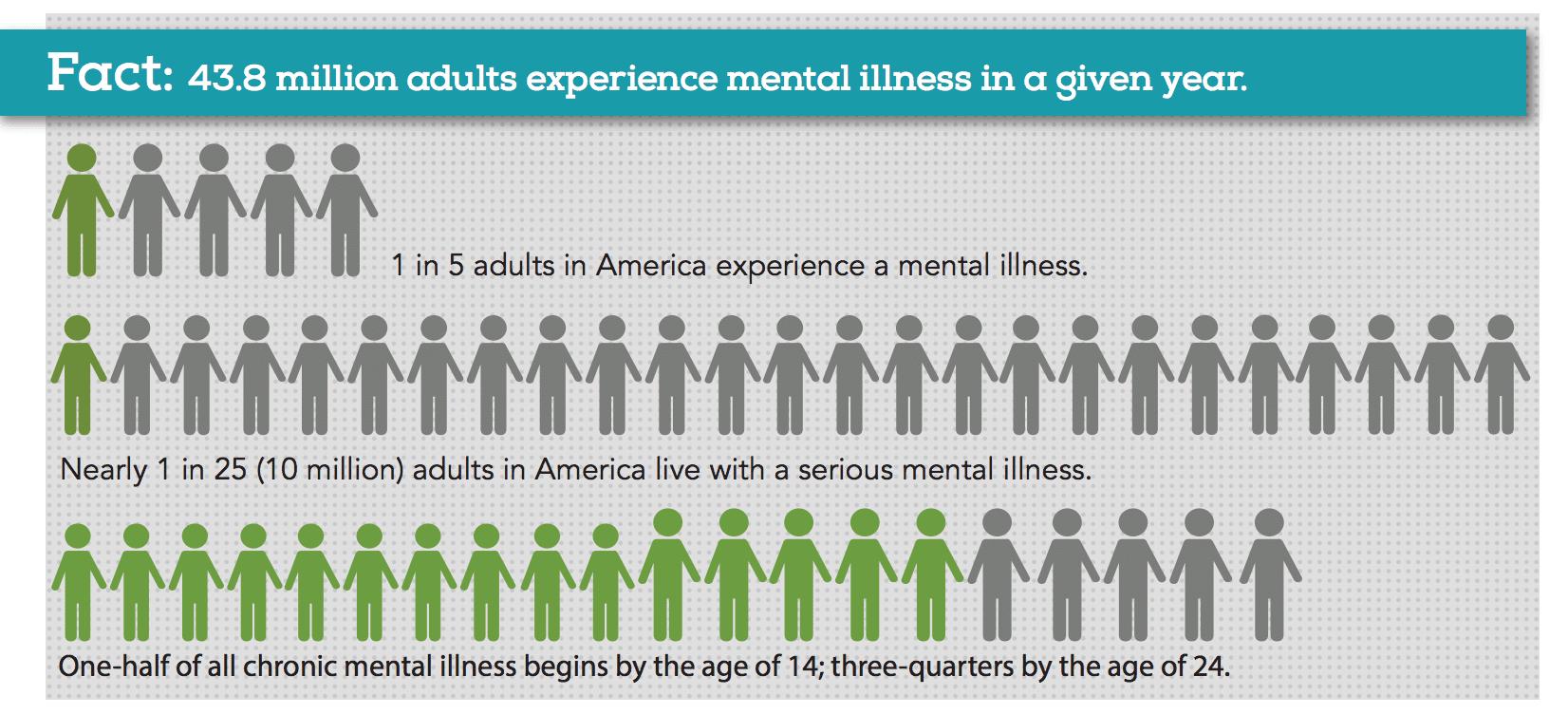 Image result for mental health infographics for blogs