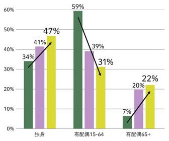人口の半分4600万人が独身に…20年後「超独身大国」日本の恐るべき実像