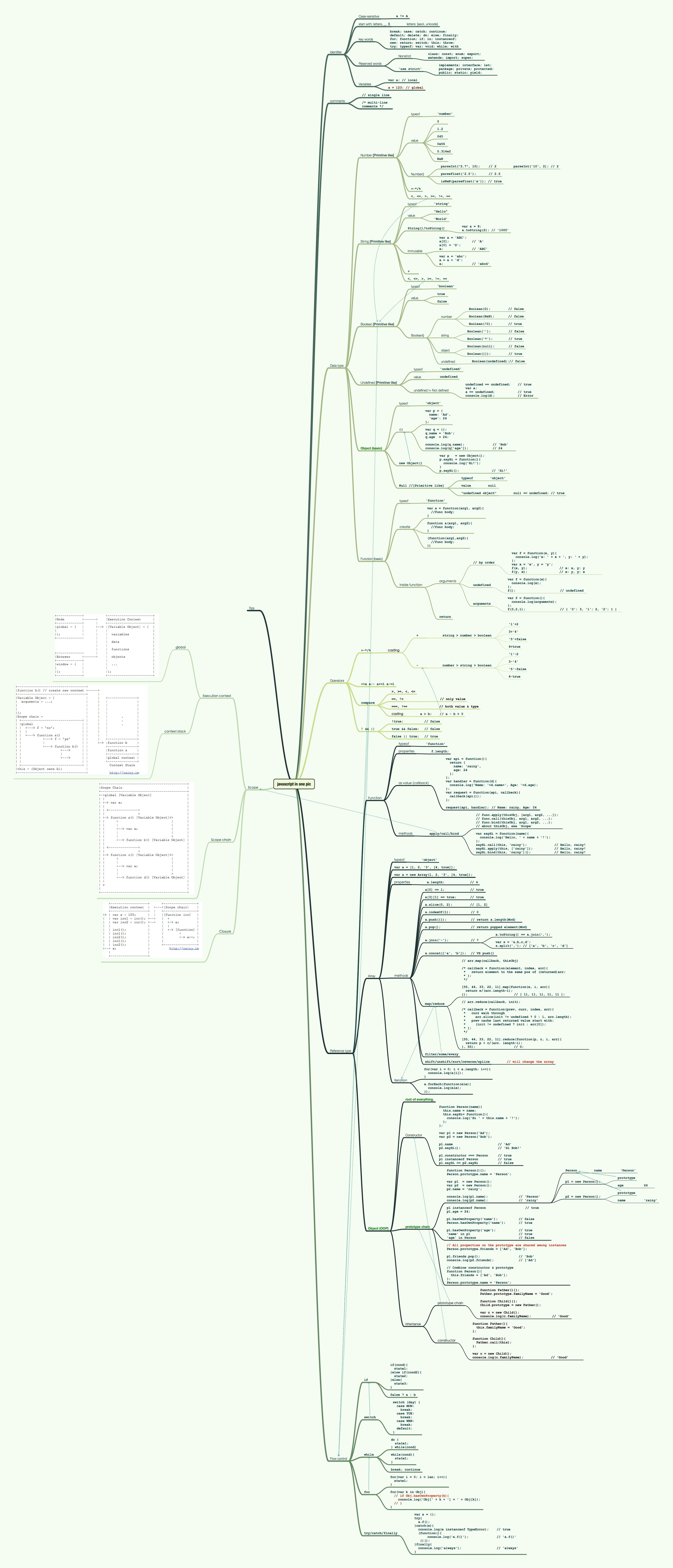 Infographic The Entire Javascript Language In One Single Image