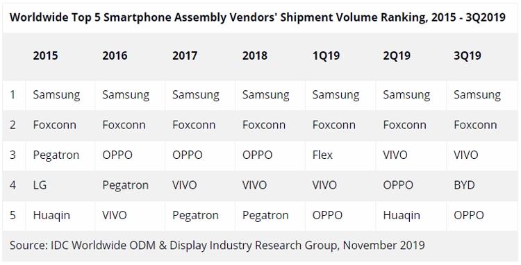 Объёмы производства смартфонов в третьем квартале выросли