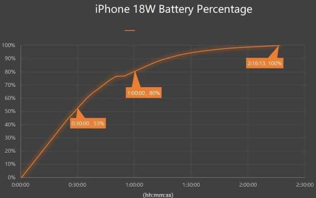 Зарядка iPhone 11