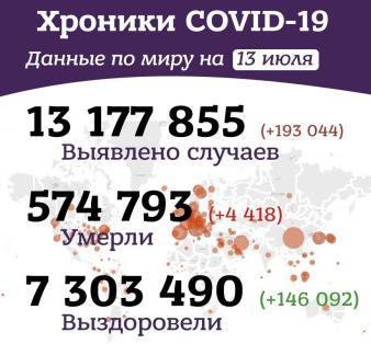 Вечерние хроники коронавируса в России и мире за 14 июня 2020 года