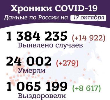 """Утренние """"хроники коронавируса"""" в России и мире за 17 октября 2020 года"""