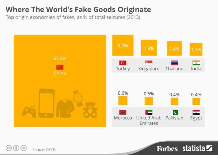 Подделка товаров: Турция на втором месте