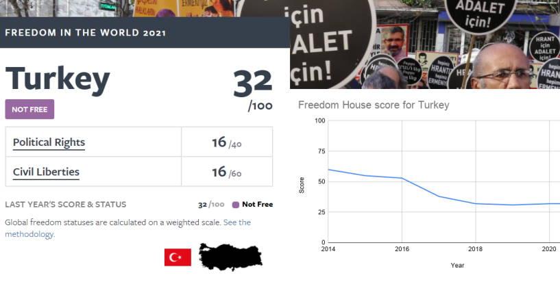 Freedom House: Турция – «несвободная страна»