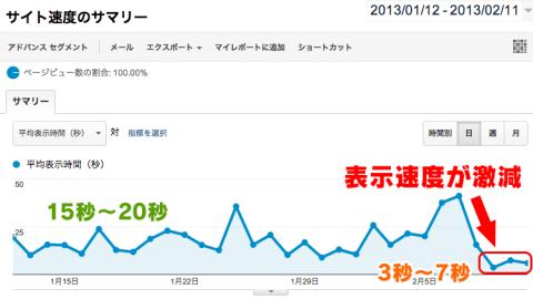 サーバー変更後のGoogle Analyticsの表示速度比較