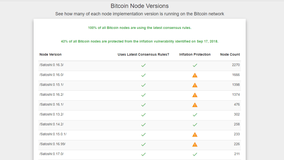 Nodes that have upgraded to the latest Bitcoin versions (Credit Coindance)