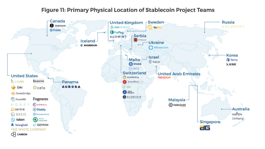 Physical locations of stablecoin project teams (Credit Blockchain crypto firm)