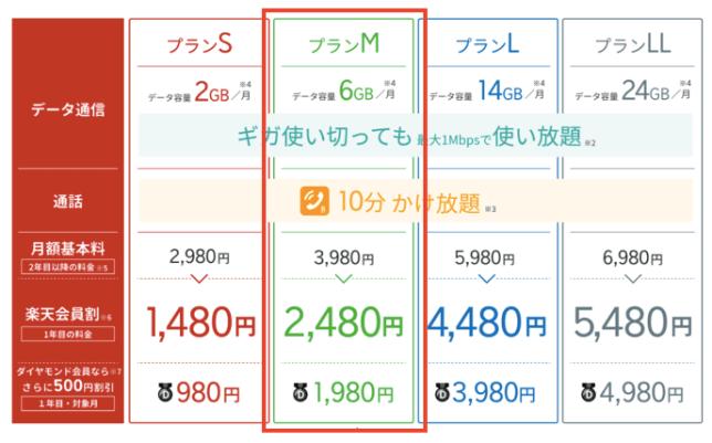 楽天モバイル料金表