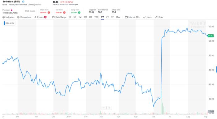 As ações da Sotheby's aumentaram drasticamente em meados de junho, depois que as notícias da fusão foram anunciadas. Imagem via Yahoo Finance