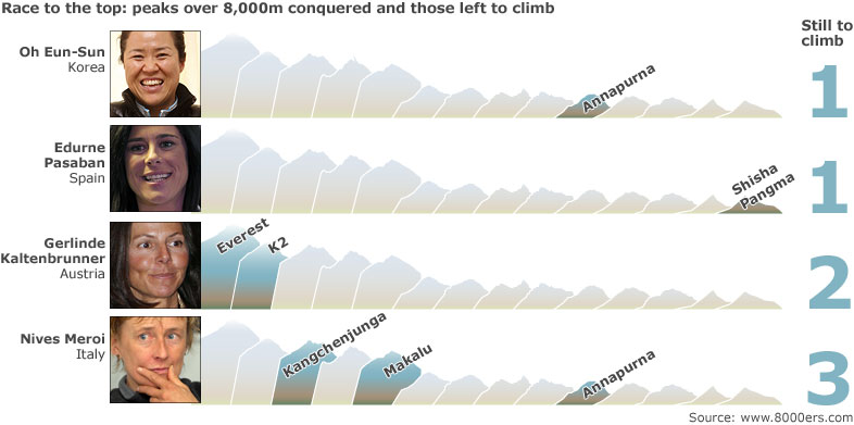 Chart of female climbers who have climbed peaks over 8,000m showing Oh Eun-Sun from Korea, still to climb Annapurna. Edurne Pasaban from  Spain, still to climb Shisha Pangma. Gerlinde Kaltenbrunner from Austria, still to climb Everest and K2. Lastly Nives Meroi from Italy, still to climb Kangchenjunga, Makalu and Annapurna.