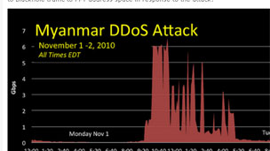 Graph of net attack, Arbor Networks