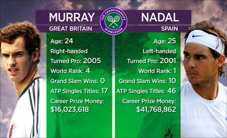 Graphic of Andy Murray v Rafael Nadal
