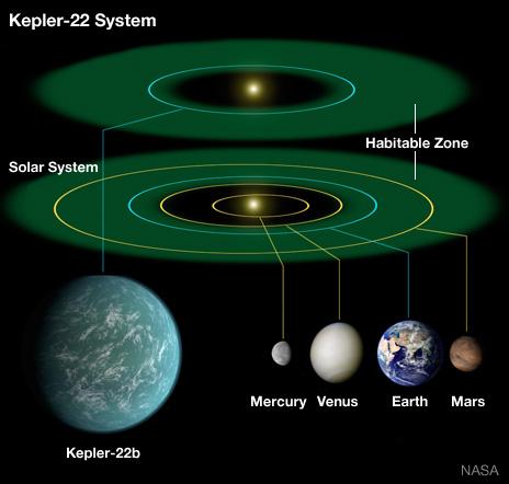 Kepler 22-b infographic