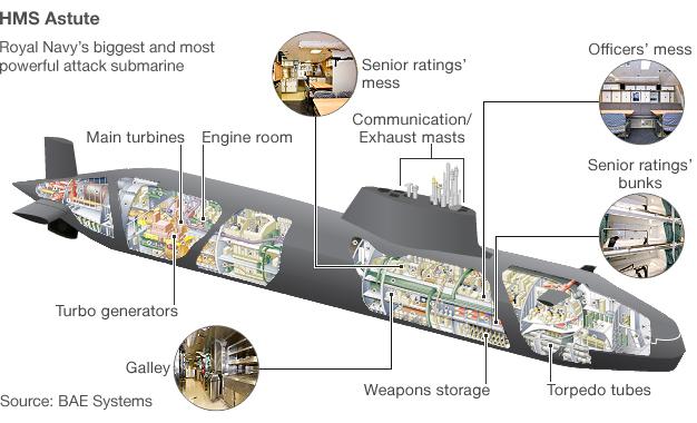 hms audacious submarine diary. Black Bedroom Furniture Sets. Home Design Ideas