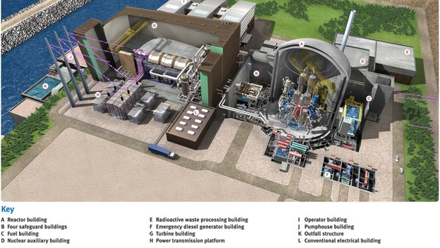 Design of Hinkley Point C