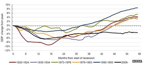 Chart showing UK post-War economic recoveries