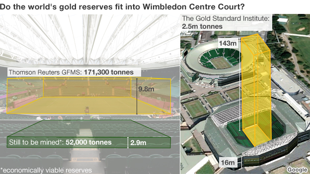 Gold piled up on Wimbledon's centre court