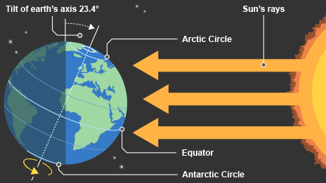 Earth's axis tilts 23.4 degrees