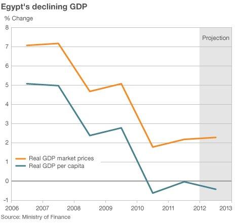 Egyptian GDP