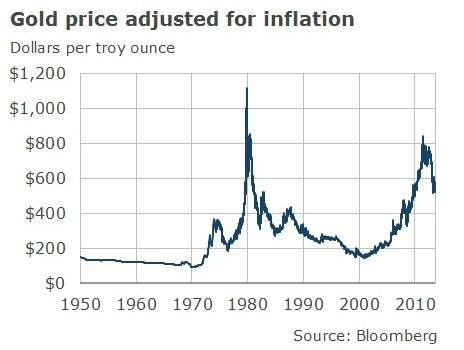 Chart showing gold price adjusted for inflation