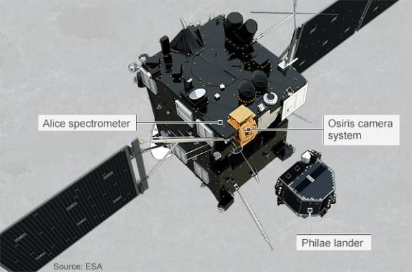Rosetta Probe Reaches Comet To Study Origins Of Life