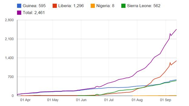 Muertes por Ebola