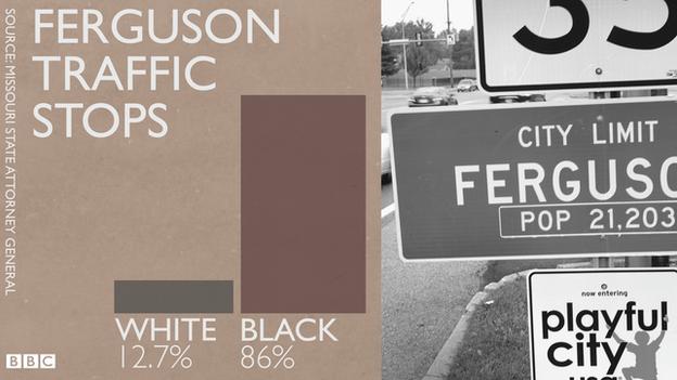 Ferguson traffic statistics
