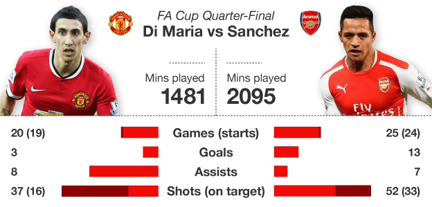 Graphic comparing the stats of Angel Di Maria and Alexis Sanchez this season