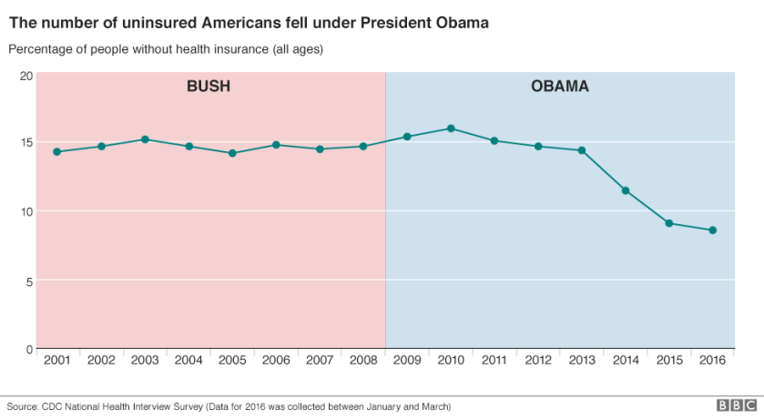 Chart showing how the number of Americans without health insurance in the US fell under President Obama