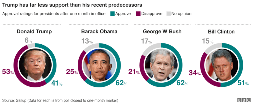 Graphic showing the approval ratings of the last four US presidents after they had been in office for one month