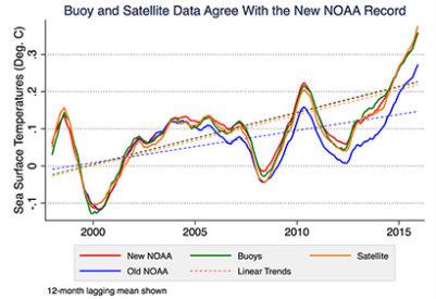 rising ocean temperatures