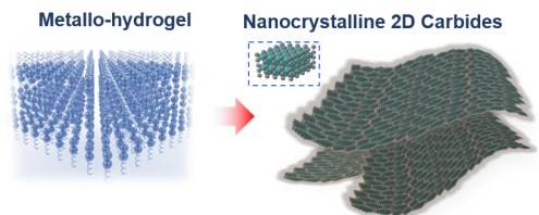 On the left, an illustration of blue spheres, representing gelatin molecules, arranged in a lattice shape. On the right, an illustration of thin sheets of metal carbide.