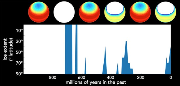 Graphic showing the history of Earth's ice of a billion years