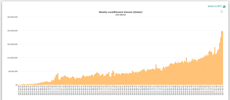 what determines cryptocurrency market volume