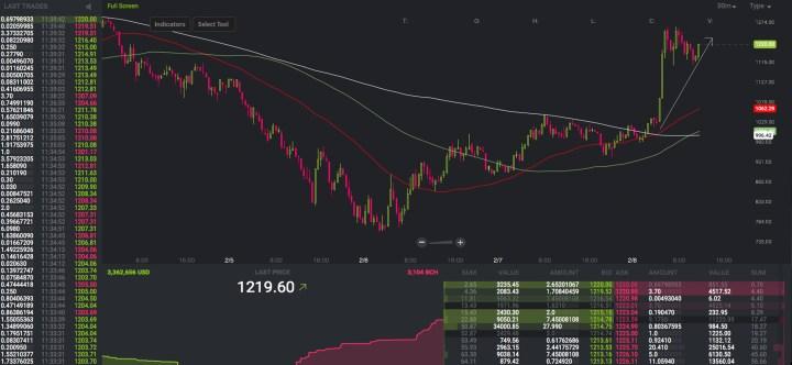 市場のアップデート:Cryptocurrenciesがうまく定義された上昇トレンドを始める
