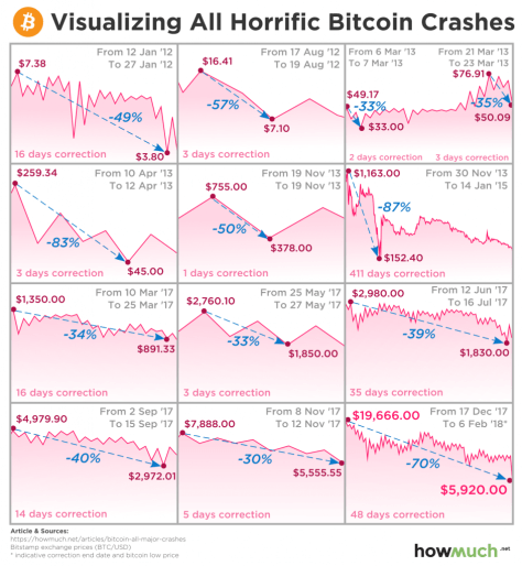Bitcoin's Latest Crash is Nothing New