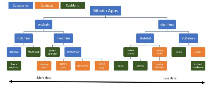 Bitcoin Cash研究者が新しい取引注文ルールを提案