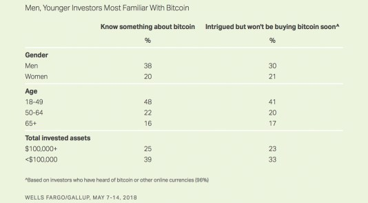 US Gallup Poll Shows Only 2% of American Investors Own Bitcoin