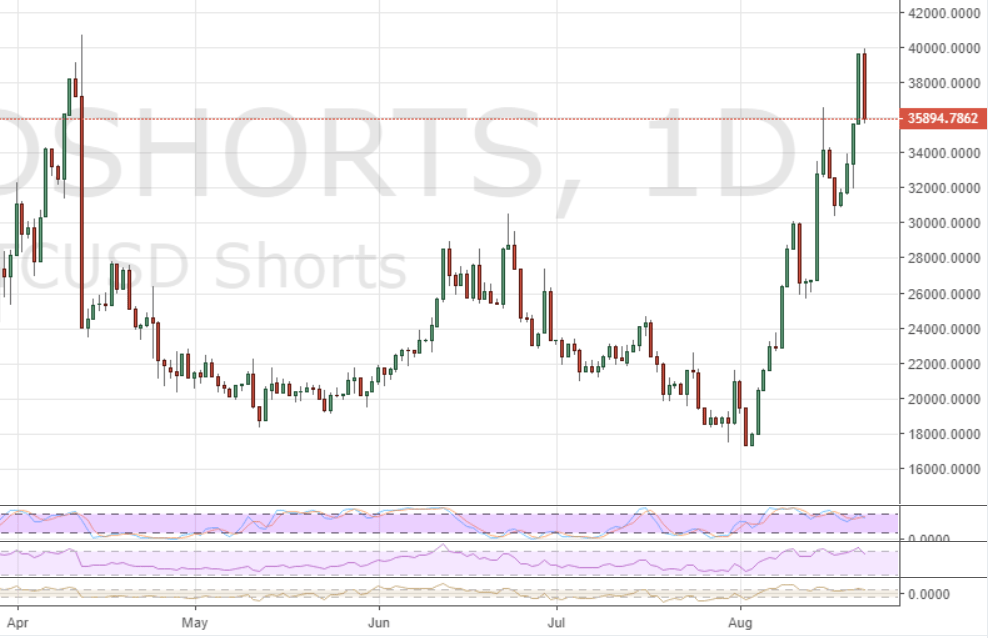 Markets Update: Record Shorts Drive Short-Lived BTC Squeeze