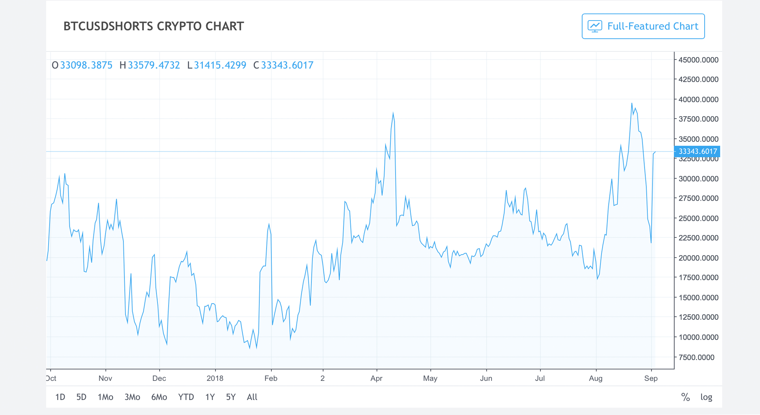 how to buy cryptocurrency on hitbtc