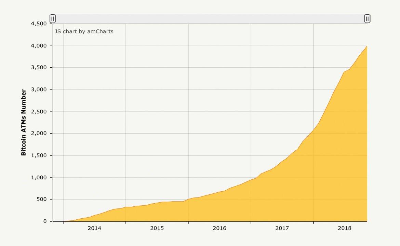 Criptomoeda Crescimento do ATM aumenta exponencialmente para 4.000 máquinas em todo o mundo