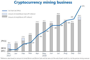 Image result for mining chart