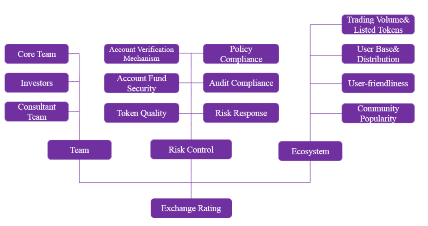 New Report Updates Cryptocurrency Exchange Ratings