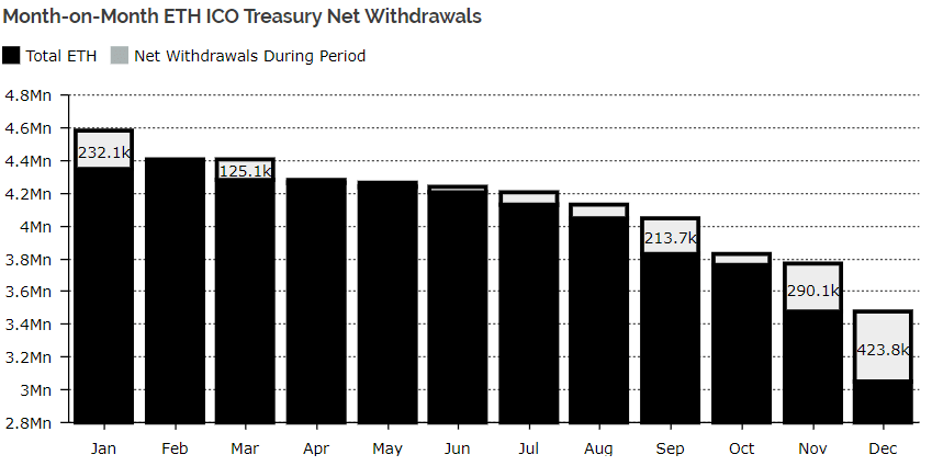 ICO Treasuries Offloaded the Most ETH in November and December This Year